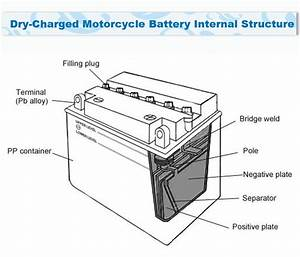 Positive And Negative Plates Motorcycle Battery