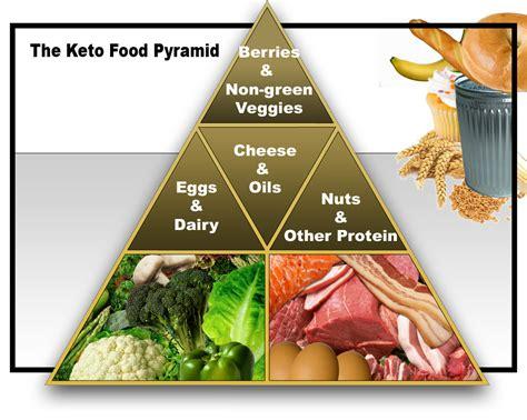 diet     ketogenic diet