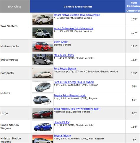 Highest Mileage Electric Car by Us Epa Highest Mileage Car Rankings Nextbigfuture