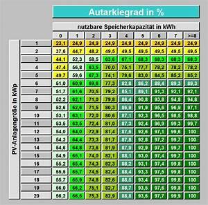 Batterie Berechnen : autarkie mit photovoltaik stromspeicher erreichen der autarkiegrad ~ Themetempest.com Abrechnung