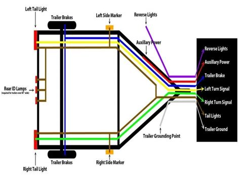 Trailer Wiring Light Diagram by 4 Wire Trailer Wiring Diagram For Lights Wiring Forums