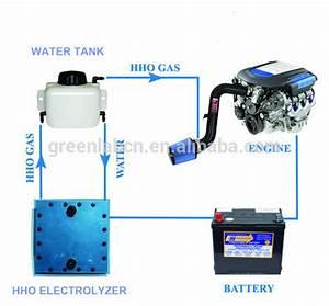 Kit Hho Voiture : pem hho electrolyzer for cars hydrogen generators fuel saving hho dry cell buy pem hho ~ Nature-et-papiers.com Idées de Décoration