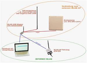 Wlan Im Wohnmobil : besseres wlan wifi im wohnmobil ~ Jslefanu.com Haus und Dekorationen
