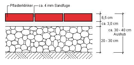 unterbau pflaster gehweg mit ziegelpflaster dekorative wege und terrassen gestalten