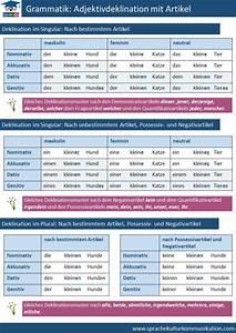 Artikel Suchen Mit Artikelnummer : adjektive adjektivdeklination adjektivdeklination mit artikel deutsch lernen grammatik ~ Orissabook.com Haus und Dekorationen