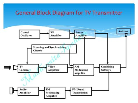 Diagram Of Television by Black And White Tv Fundamentals