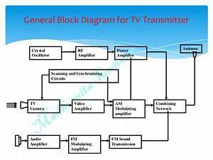 Black And White Tv Fundamentals