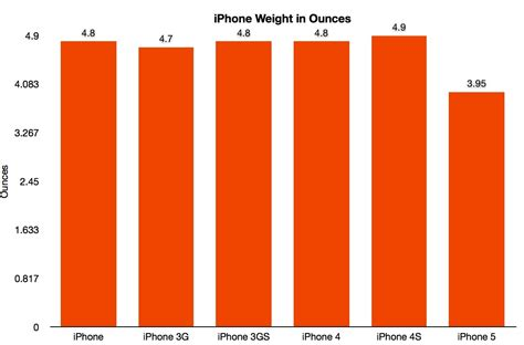 iphone 4s weight tnw review iphone 5 apple creates an archetype