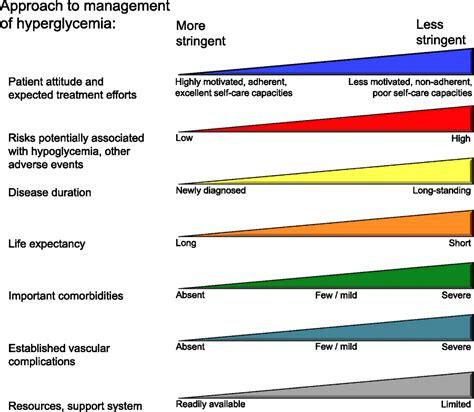 management  hyperglycemia  type  diabetes  patient