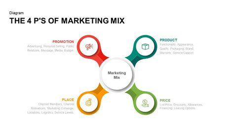 4 P's Of Marketing Mix Powerpoint Template & Keynote Slide