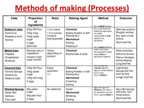 cake making processes catering