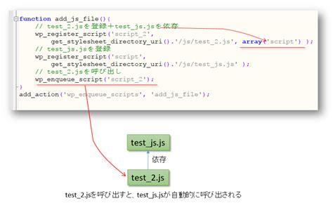 Wordpressの関数(wp_register_script, Wp_enqueue_script)の使用と区別
