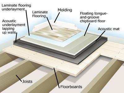 Soundproofing a Floor   Diy network