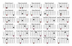 Workshop  Fretboard Harmony For Bass Guitar Ii