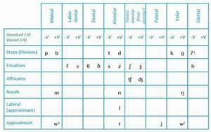 Consonant Charts