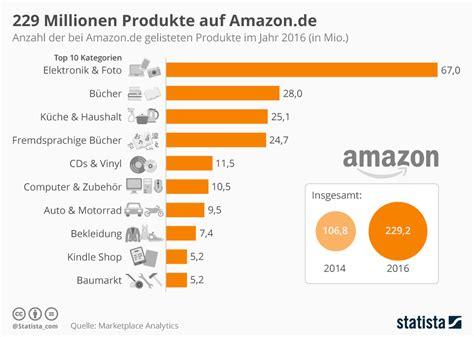 infografik  millionen produkte auf amazonde statista