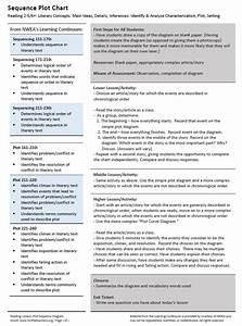 Updated  Lesson Idea  Plot Diagram Sequencing