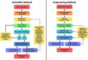 Engineering Design Review Process Flowchart