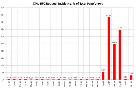 Checking In On The Performance Of Wordpress Xmlrpc Attack