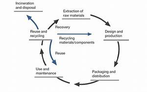 Using Life Cycle Energy Analysis For More Sustainable