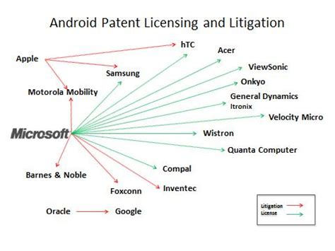microsoft gets royalties from 55 of the android ecosystem