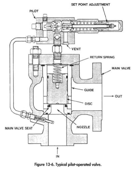 Whitco Wiring Diagram by Pilot Operated Relief Valves And Gas Separator