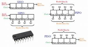 What Is Shift Register  Working  Applications  U0026 Types Of