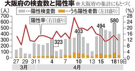 大阪 pcr 検査 数