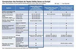 C3 2eme Generation : toyota safety sense 2 me g n ration vers la conduite semi autonome ~ Medecine-chirurgie-esthetiques.com Avis de Voitures