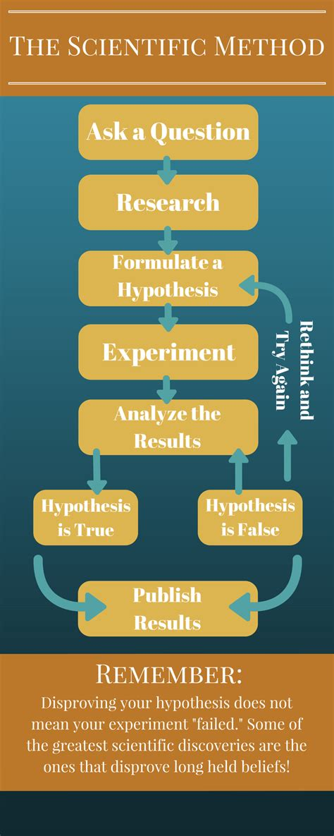 Scientific Method Experiments that do more than talk about it.