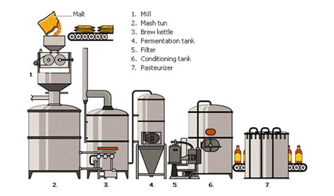 brewing process jinan chenji machinery equipment
