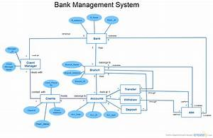 Erd Bank Management System   Entity Relationship Diagram