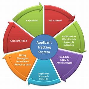 recruiting hire the best talents with free smart With how do ats systems work