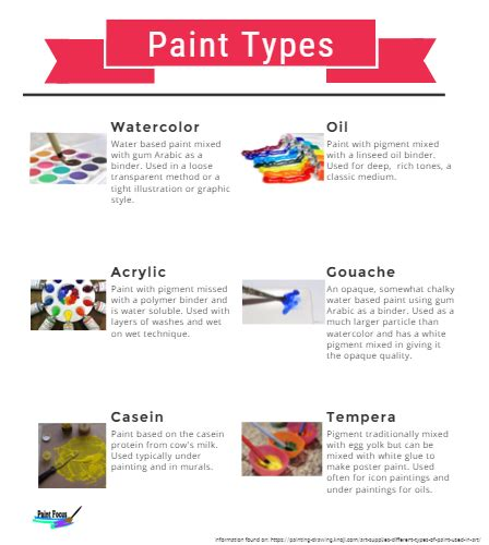 house to home interiors types of paint by reape infographic