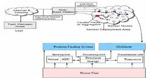 Wireless Sensor Network Architecture  1   30