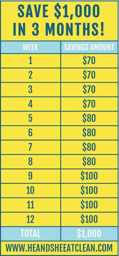 save    months money saving challenge money