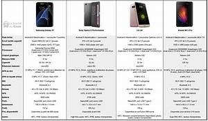 Comparatif Smartphone 2016 : comparatif des 4 smartphones haut de gamme annonc s au mwc 2016 ~ Medecine-chirurgie-esthetiques.com Avis de Voitures