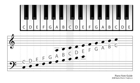 The answer to this one is, probably. Piano Note Guide - bagha.ca