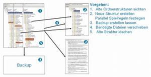 Private Unterlagen Sortieren Struktur : schritt f r schritt zur funktionierenden dateiablage struktur ~ Eleganceandgraceweddings.com Haus und Dekorationen