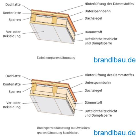 Innendaemmung Nachtraeglicher Waermeschutz by Spannbr 252 Cke Maschendrahtzaun Flachdach Nachtr 228 Glich