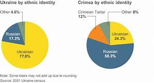 How much pro-Russian separatist sentiment in South East ...