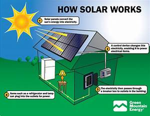 Solar Energy  How To Use This Alternative Energy Source