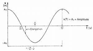 Amplitude Berechnen : iv8kapitel ~ Themetempest.com Abrechnung