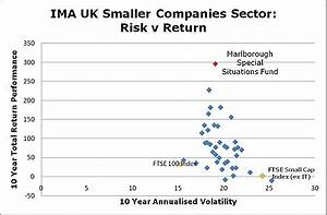 Should you invest in smaller company funds? | Daily Mail ...
