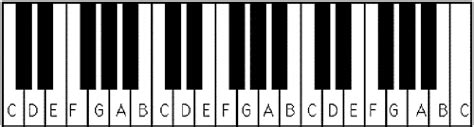 Printable Keyboard Layout For Teaching Piano