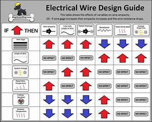 Electrical Wire Gauge Sizing Calculator Engineerdog Guide