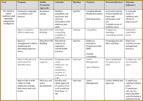 Health Promotion Plan Template Health Promotion Plan Template