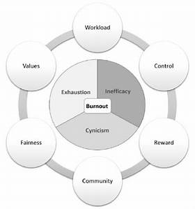 Burnout And Areas Of Worklife Theoretical Model