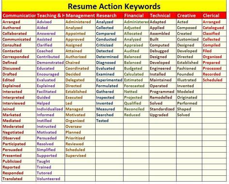 List Of Keywords For A Resume by Active Career Services Resume Keywords Kya Hai Aur Unhe