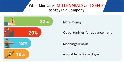 millennials gen generation they getting know